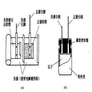 电解电容的基本结构